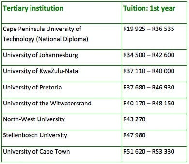 how much is unisa application fee