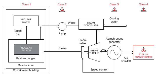 application of nuclear power plant