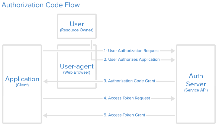 how web application works in java
