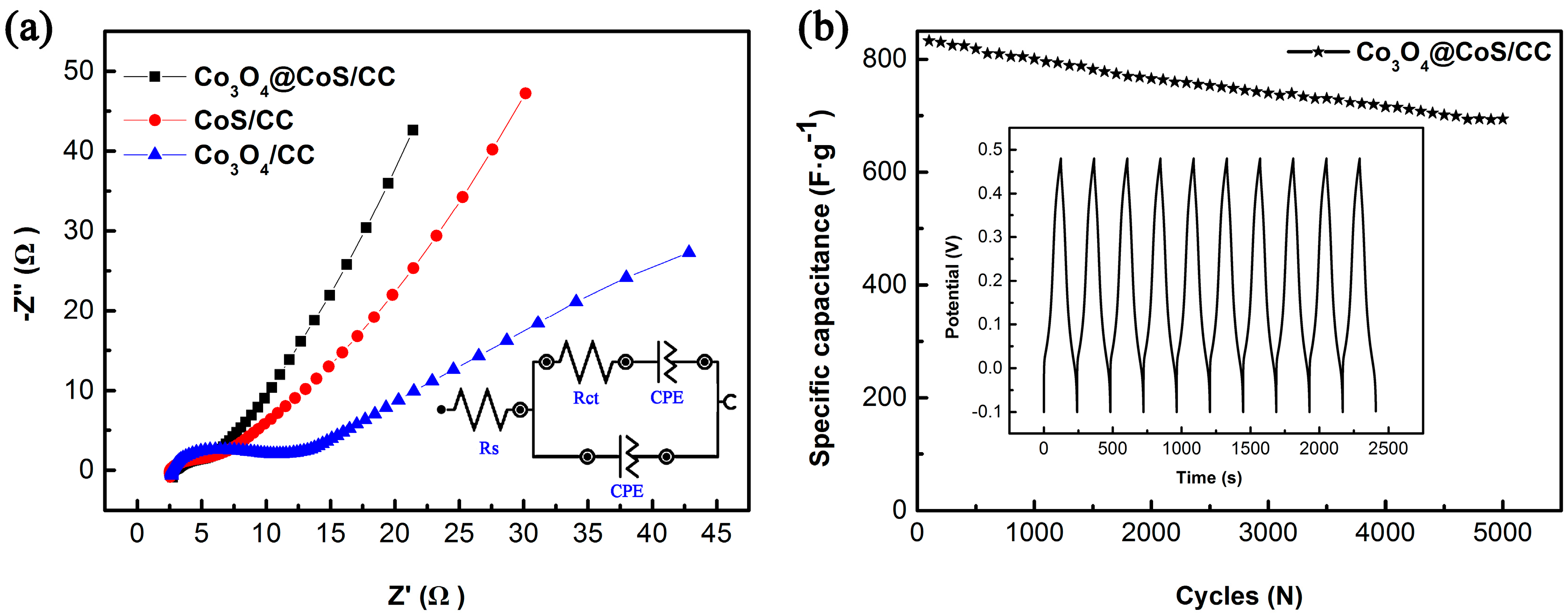 carbon materials for supercapacitor application